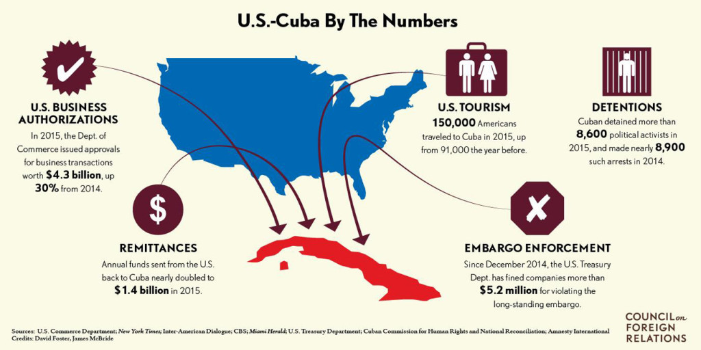 the issue of the embargo on cuba