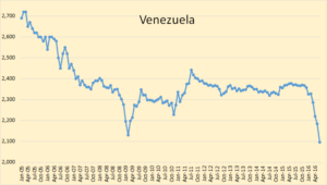 Venezuelan oil production (courtesy of IEA).