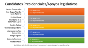 Colombia political parties elections